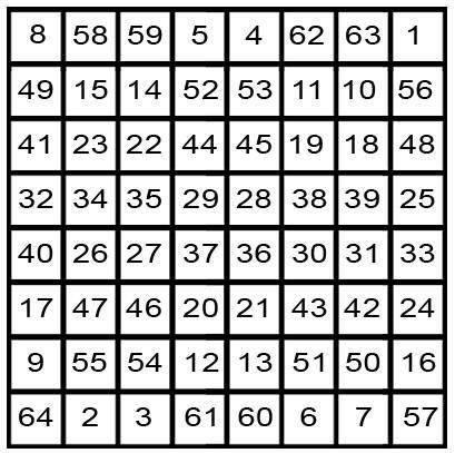 malo o brojevima m